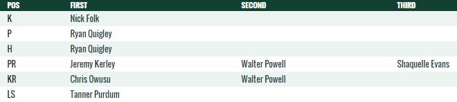 NY Jets Special Teams Depth Chart