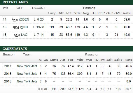 Bryce Petty Stats