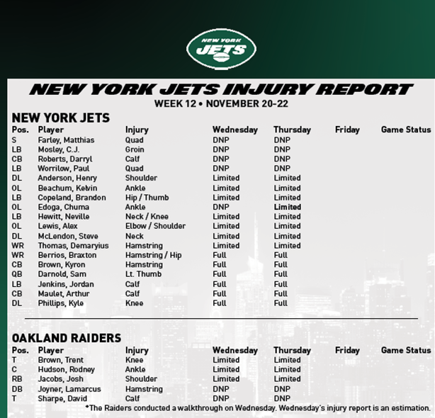 Jets Injury Report