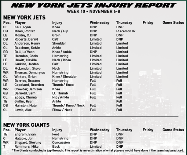 NY Jets Injury Report