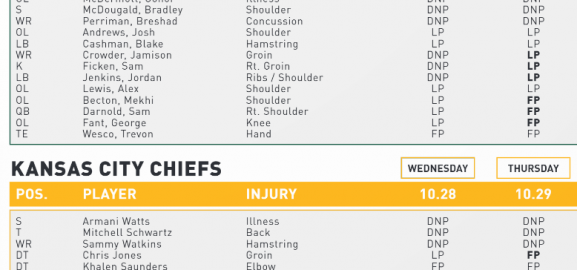 Jamison Crowder Limited; NY Jets Injury Report
