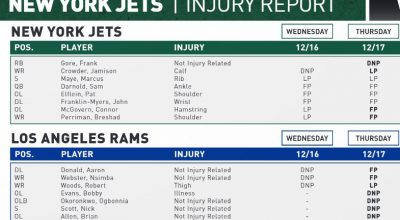 More Roster Moves; Injury Updates