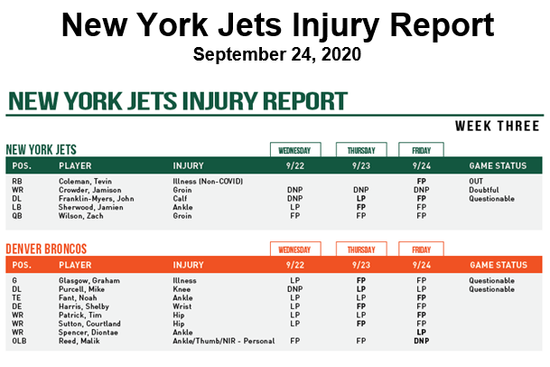 Coleman Out; Crowder Game Time Decision – NY Jets Injury Report
