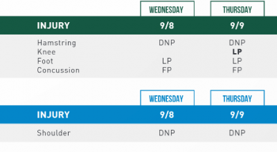 Crowder, Niesman Out; Cole & Perine Questionable